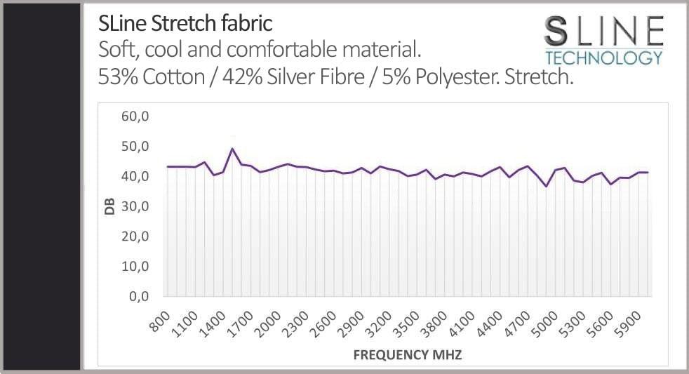 Leblok EMF Protection Fabric Shielding Graph